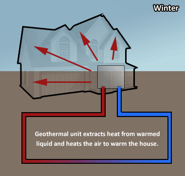 Earthcomfort Com Geothermal Heating And Cooling